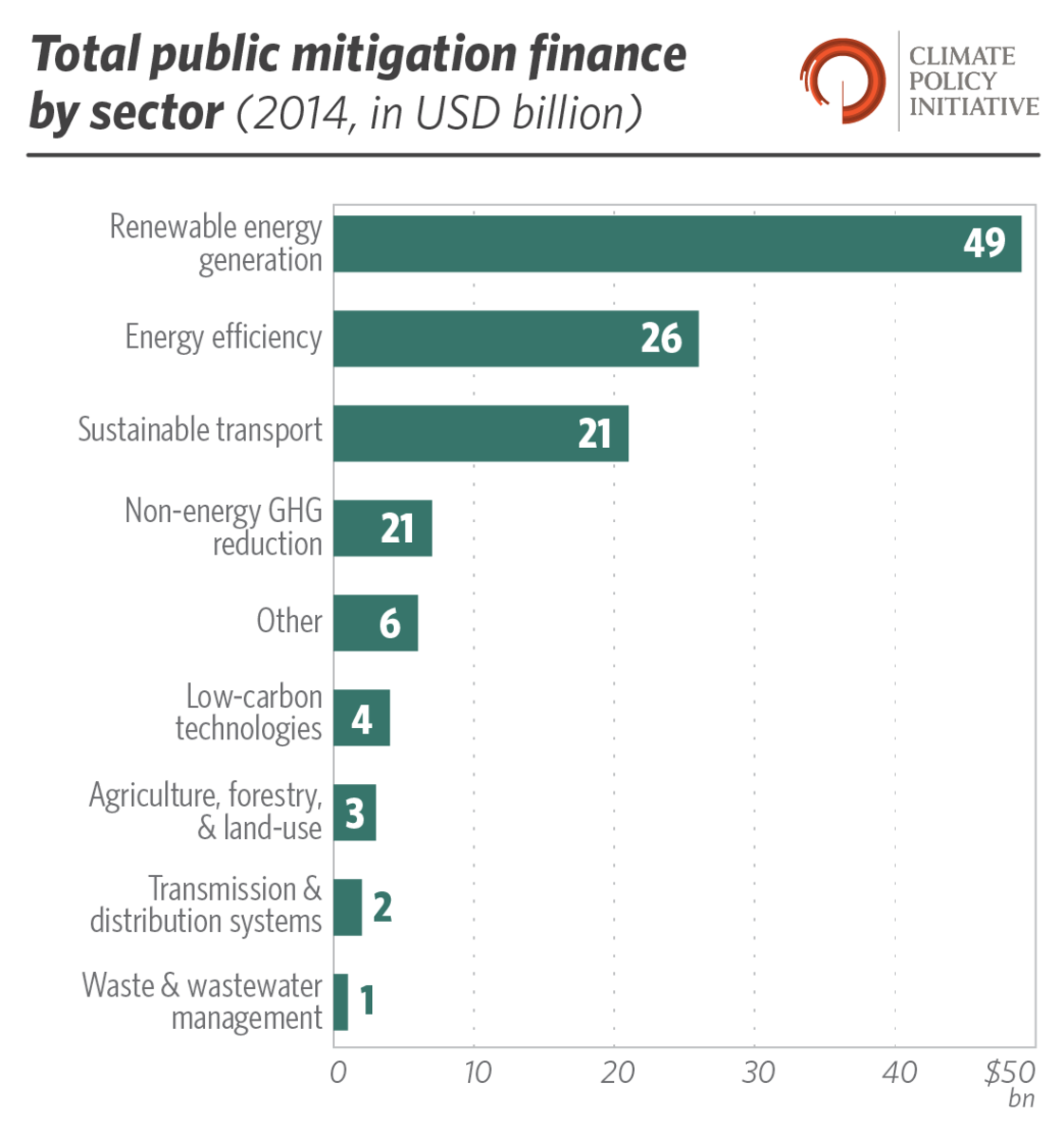 climate mitigation by sector