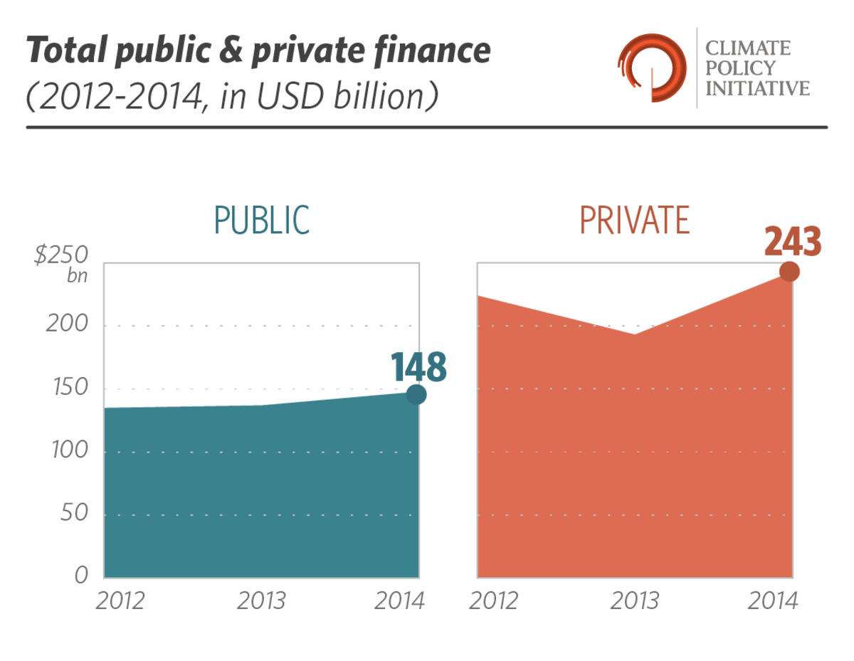 public private finance climate change