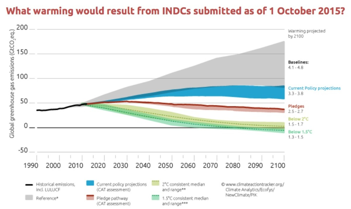 Projected global warming based on INDCs submitted October 1, 2015. (Chart: Climate Action Tracker)