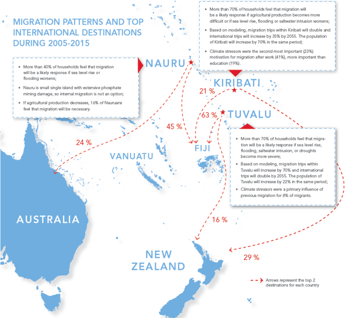 UNESCAP map pacific migration climate