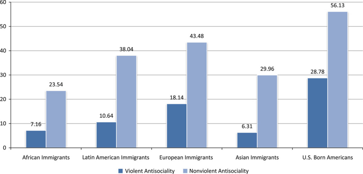 Prevalence of violent and non-violent antisocial behavior among native-born and immigrants aged 18 and older by immigrant country of origin. (Chart: Social Psychiatry and Psychiatric Epidemiology)
