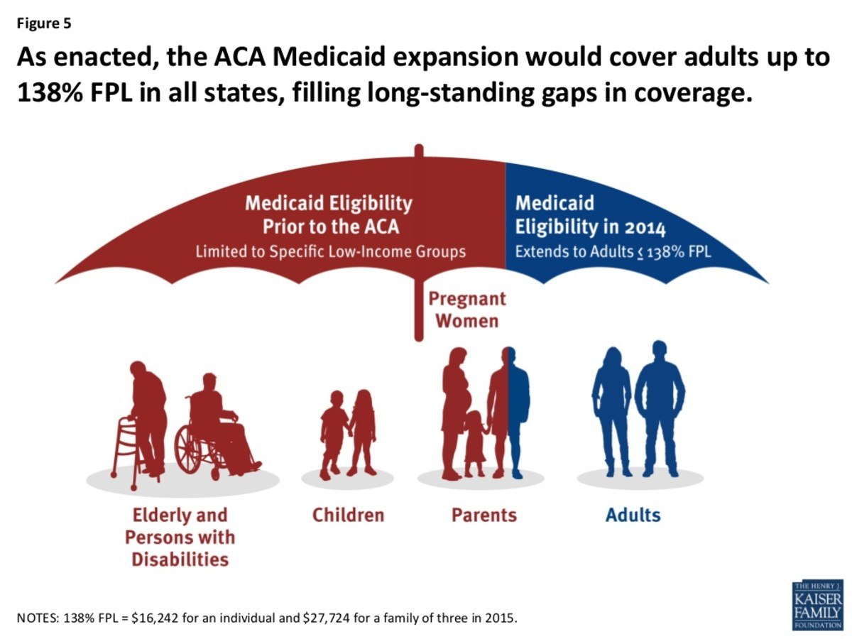 The Medicaid Coverage Gap Persists - Pacific Standard
