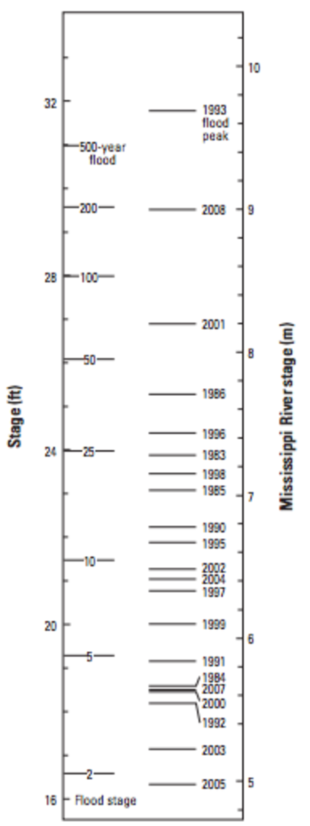 Theoretical flood stages (left) compared to  actual Mississippi River flood levels recorded at Hannibal, Missouri, from 1983 to  2008 (right). (Graph: Criss and Winston)