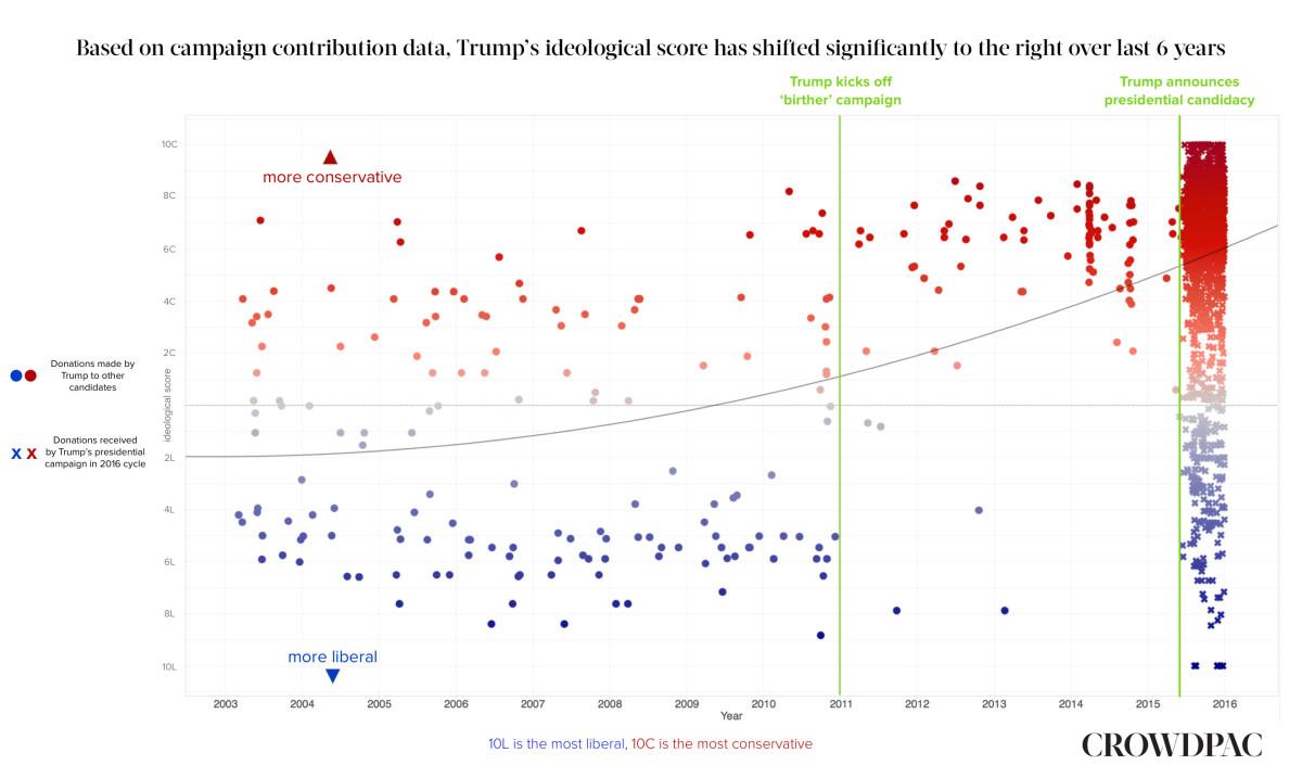 (Graph: Crowdpac)