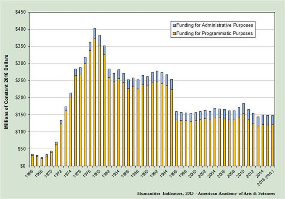 NEH funding by purpose, 1966–2014. (Chart: American Academy of Arts and Sciences)
