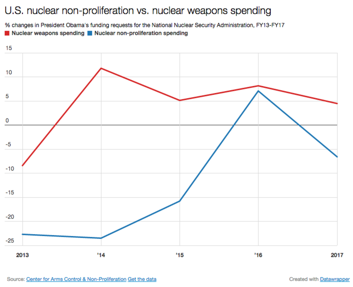 (Graph: Center for Arms Control & Non-Proliferation/Pacific Standard)