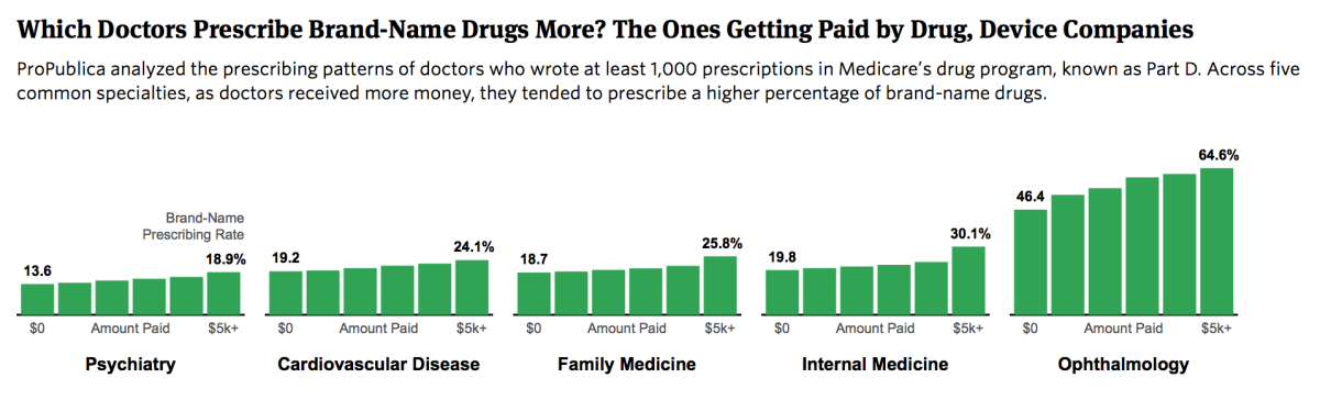 Note: ProPublica calculated brand-name prescribing  rates for doctors who received no payments, $0.01 to $100, $100 to $500,  $500 to $1,000, $1,000 to $5,000, and more than $5000 in payments from  drug or device companies in 2014. (Source: Centers for Medicare and Medicaid Services)
