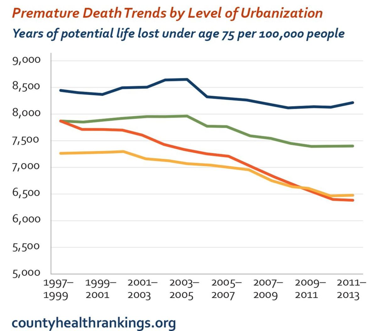 (Graph: County Health Rankings and Roadmaps)