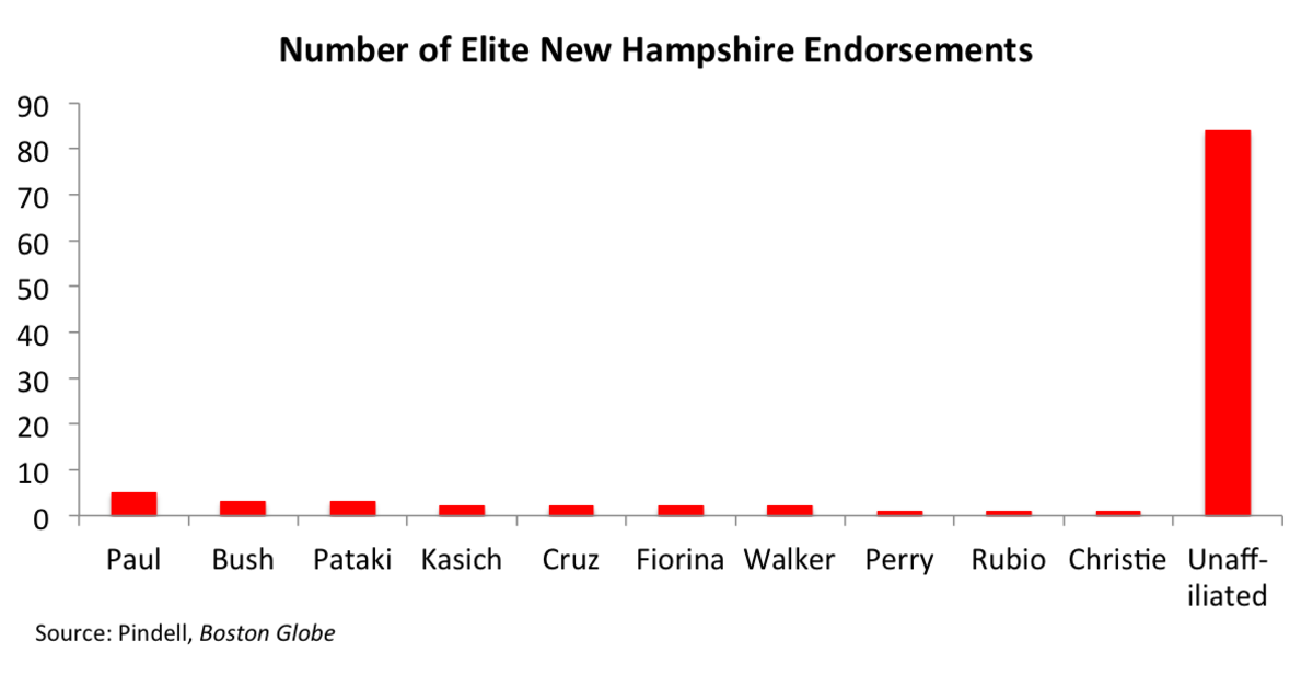 GOP NH endorsements 5-15 w unaff.png