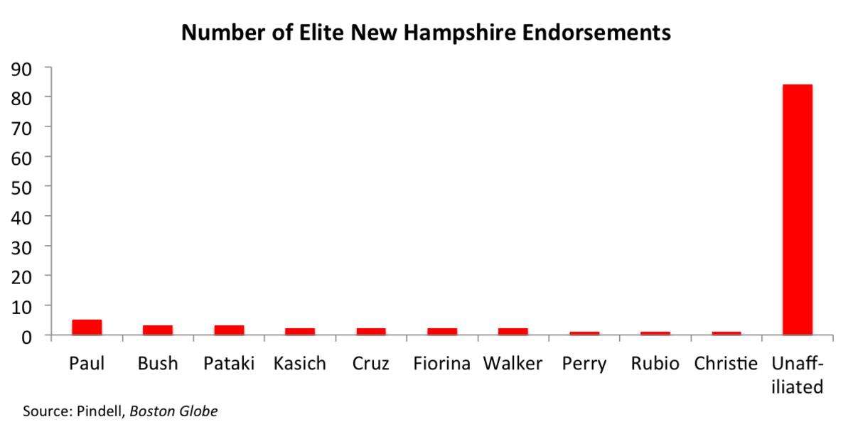 GOP NH endorsements 5-15 w unaff.png