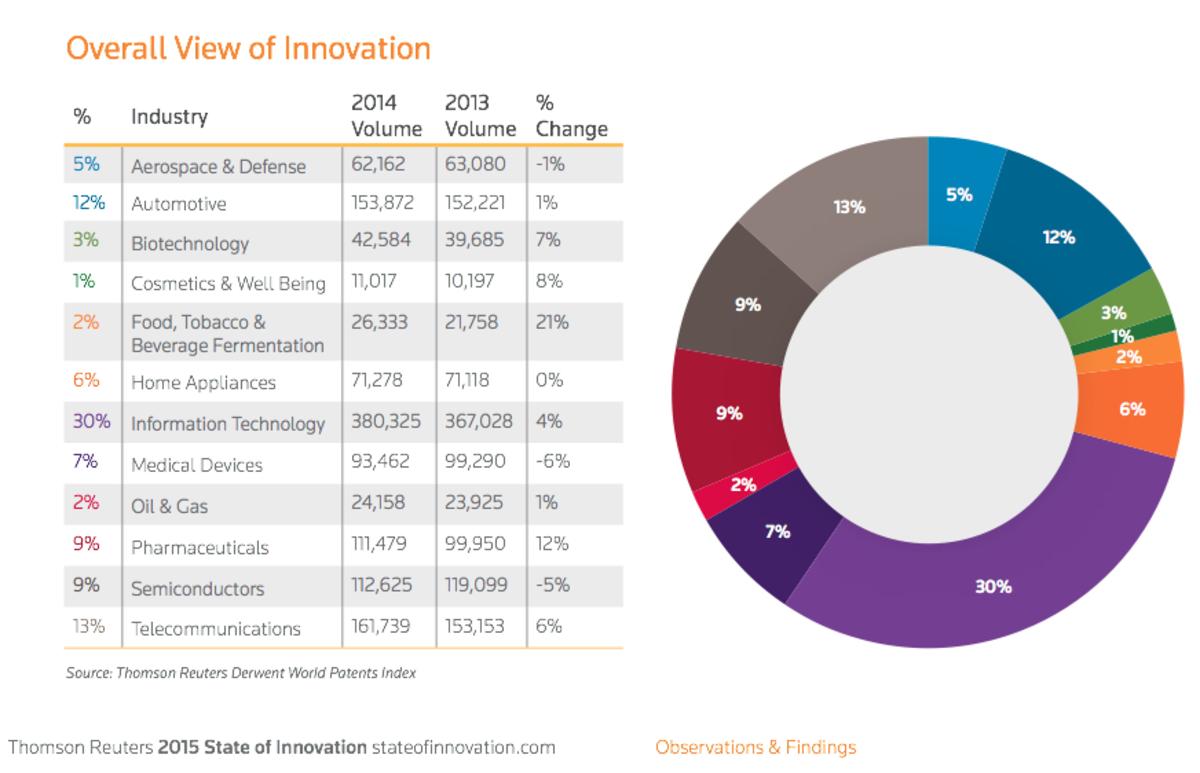 (Chart: Thomson Reuters)