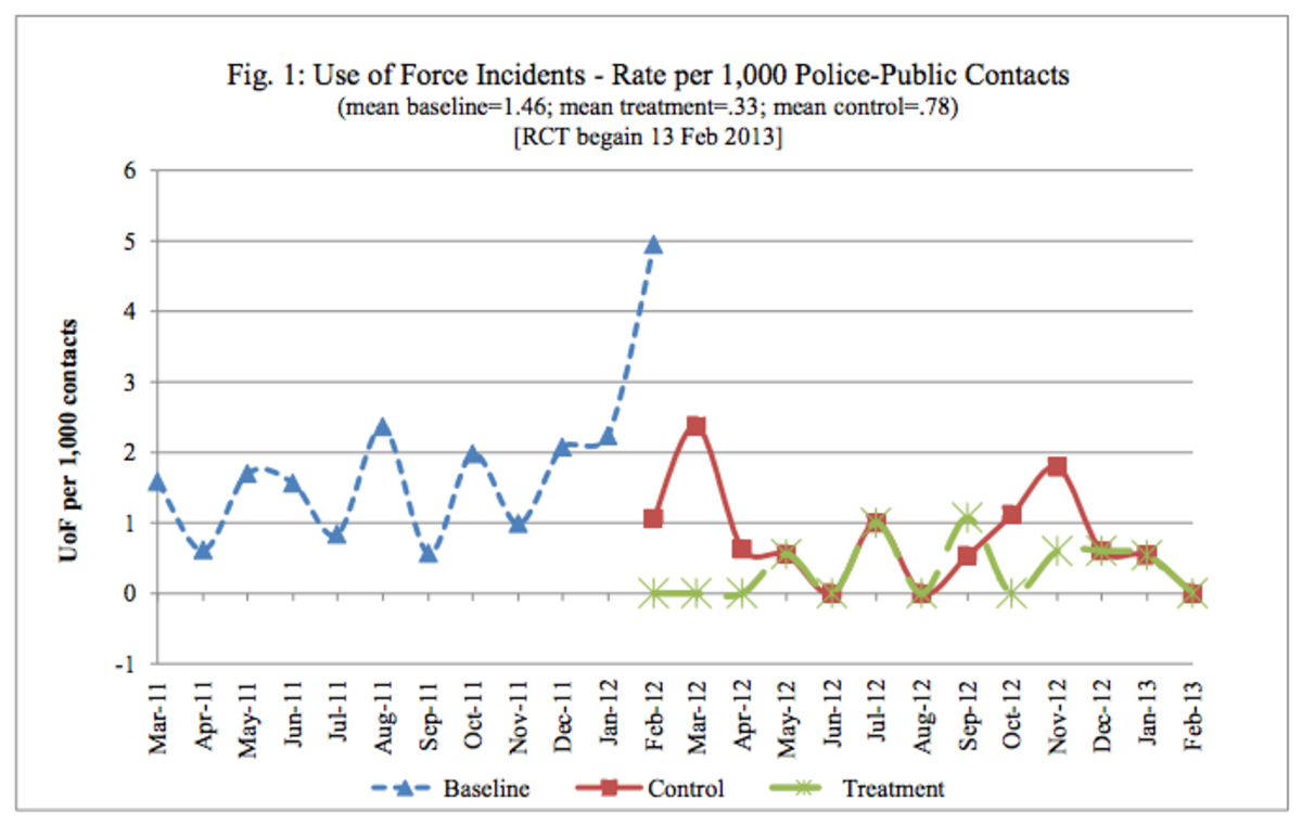 (Chart: Police Foundation)