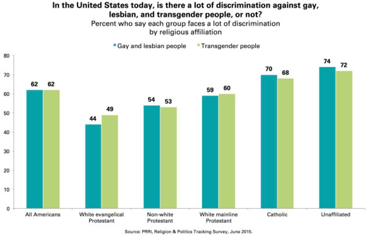 (Chart: Public Religion Research Institute)