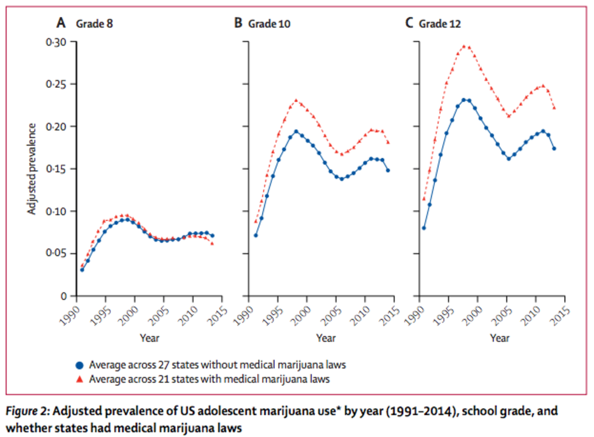 (Chart: The Lancet)
