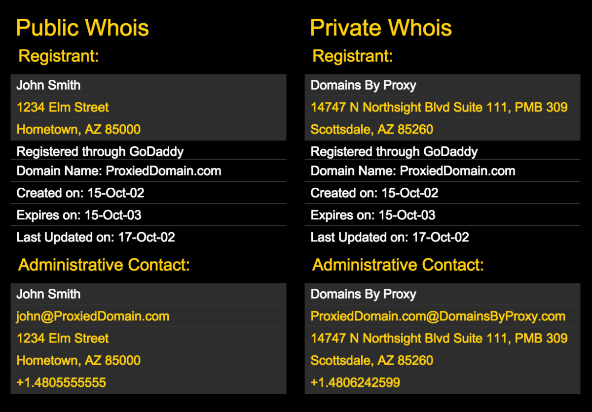 GoDaddy.com shows users how their domain information will appear on Whois if they submit their own contact information (left) and if they use the domain registrar's partner proxy service, Domains By Proxy (right). (Chart: GoDaddy.com)