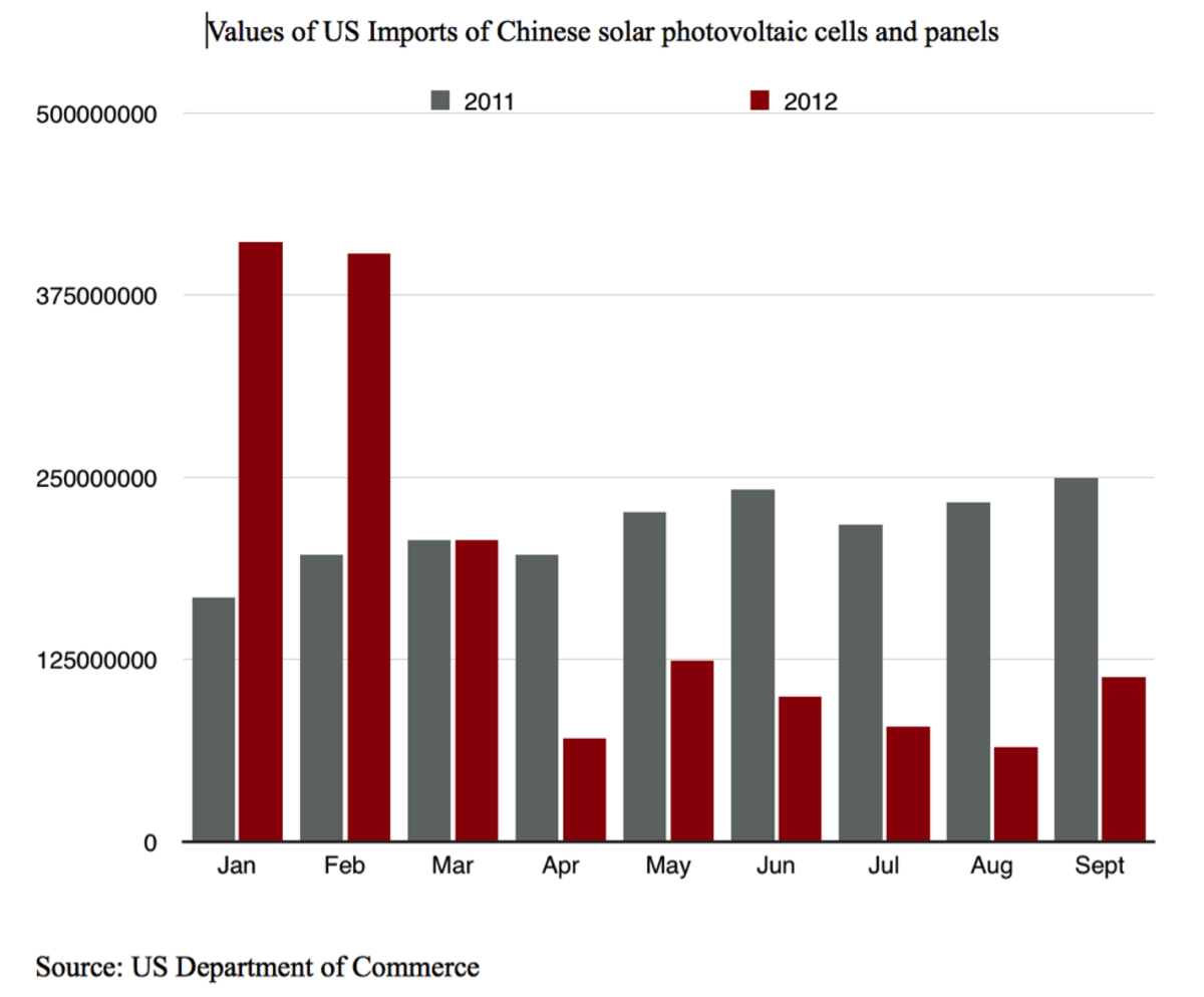 (Chart: Yingzhi Yang)