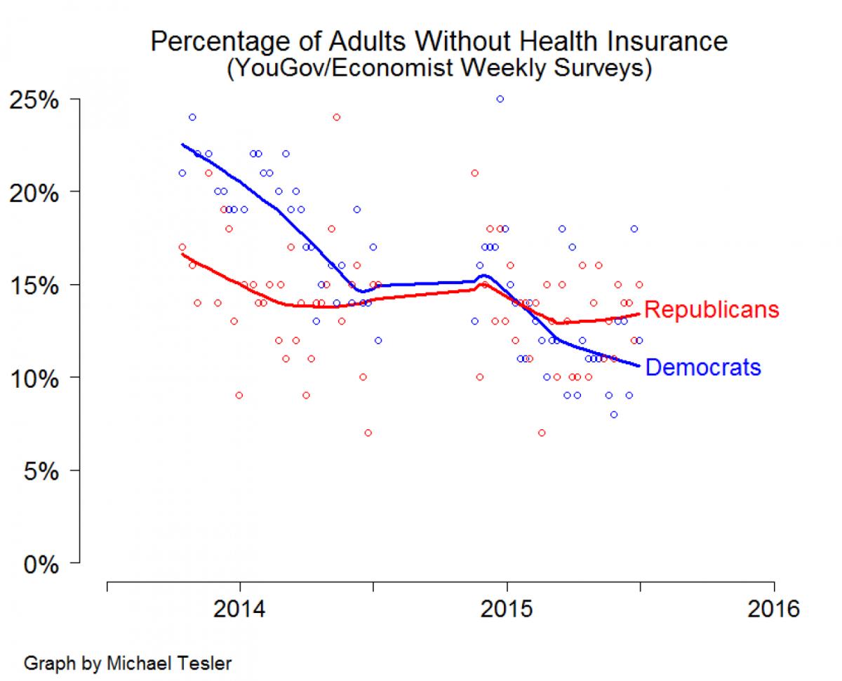 Source: The Washington Post, Michael Tesler