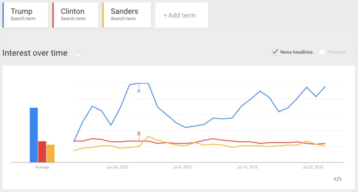 (Chart: Google Trends)