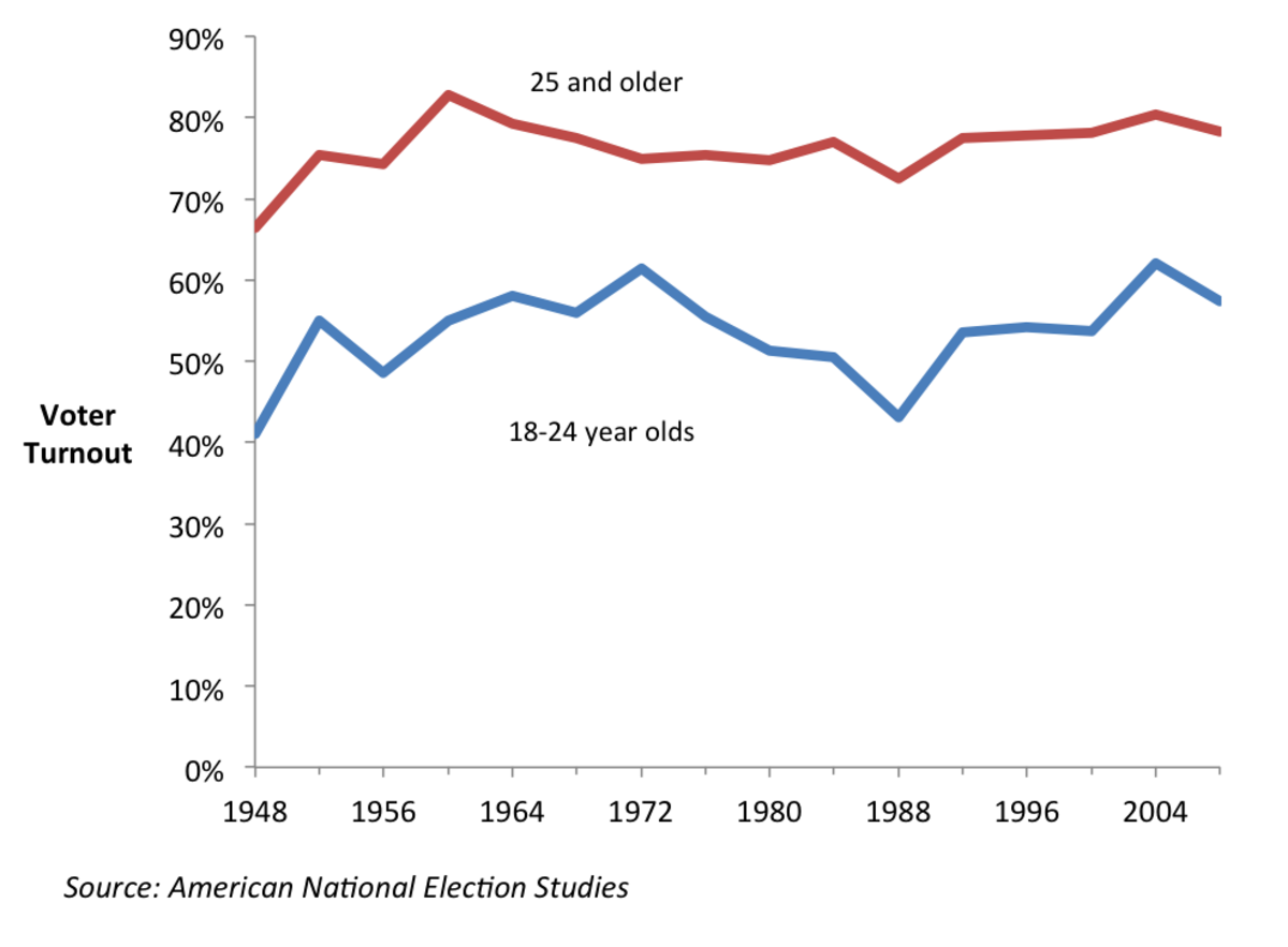 Voter turnout, 1948-2008.