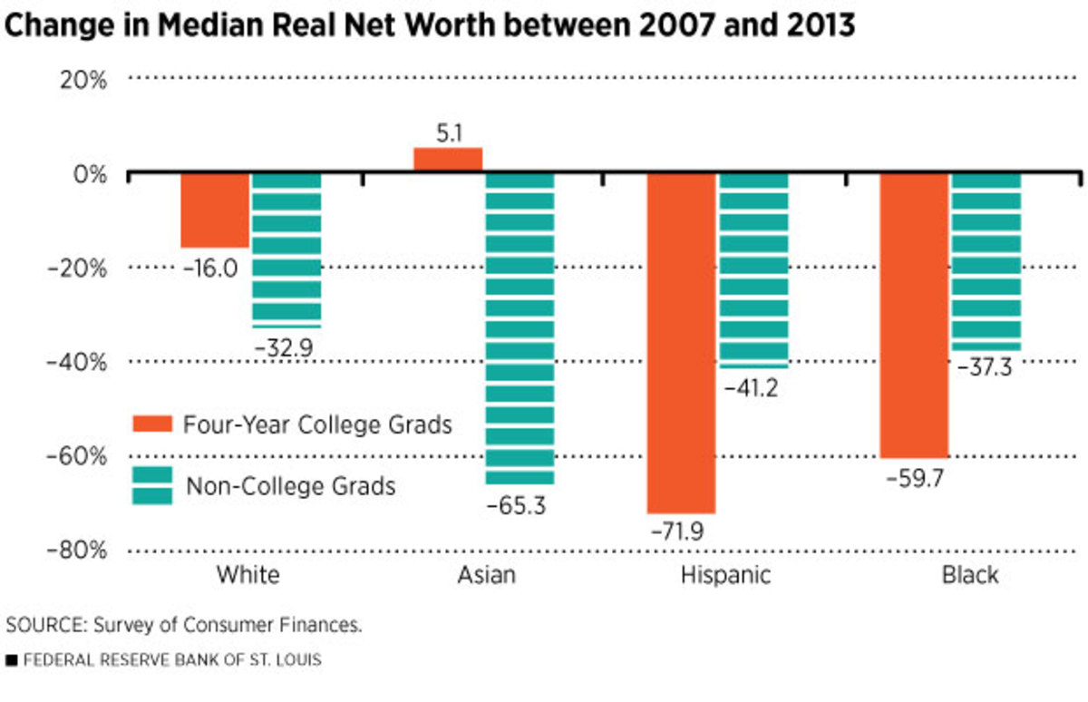 recession college black wealth