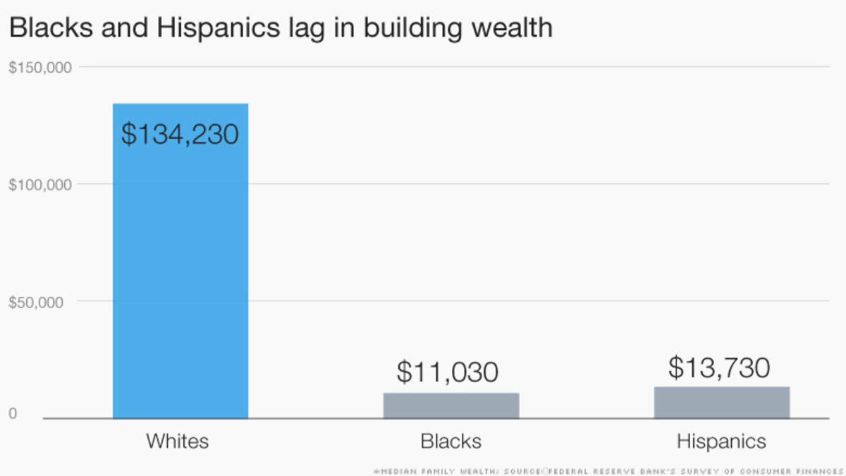 blacks hispanics wealth gap
