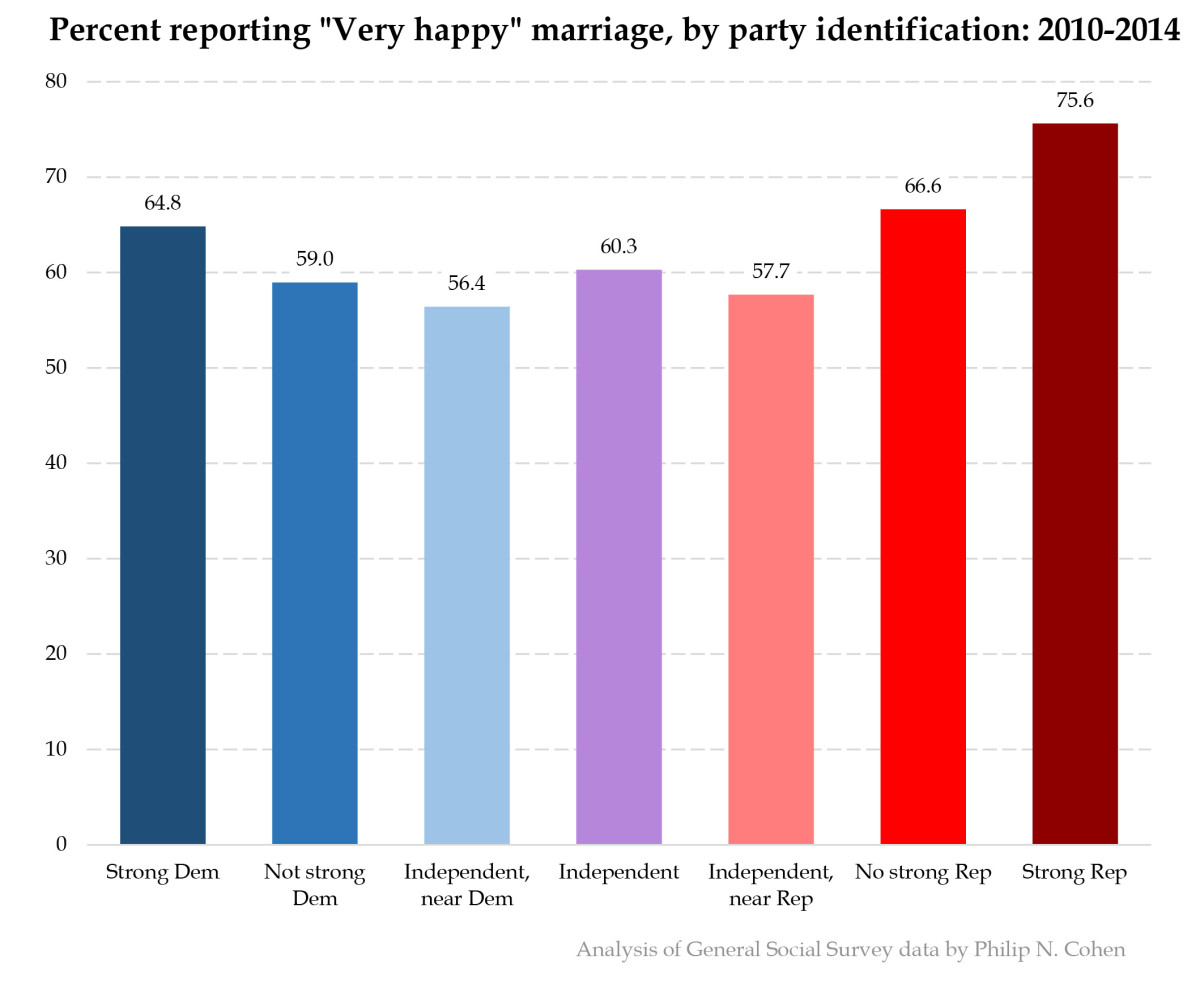 3-marital-happiness-partyid-unadj2.jpg