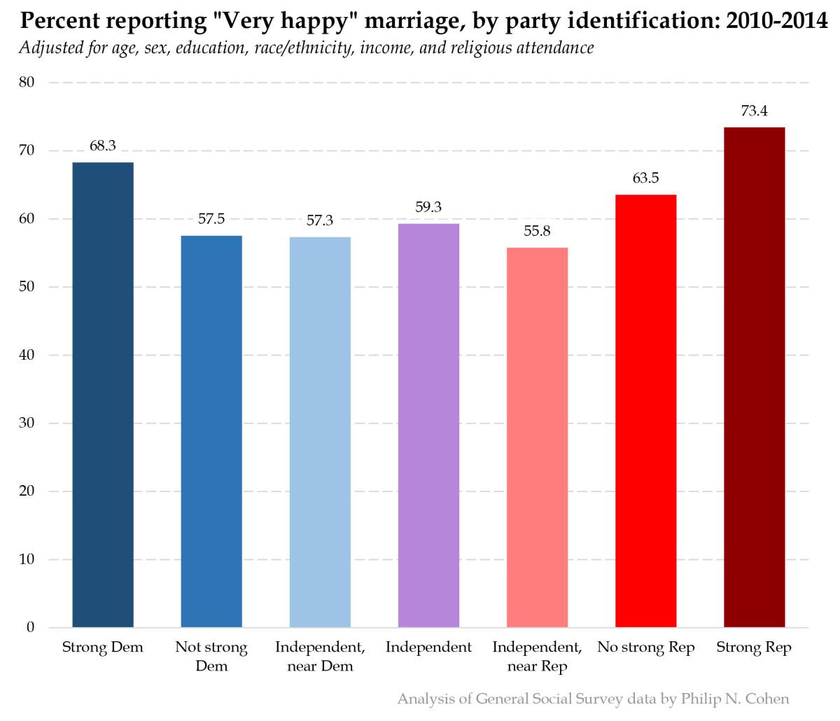 4-marital-happiness-partyid-adj1.jpg