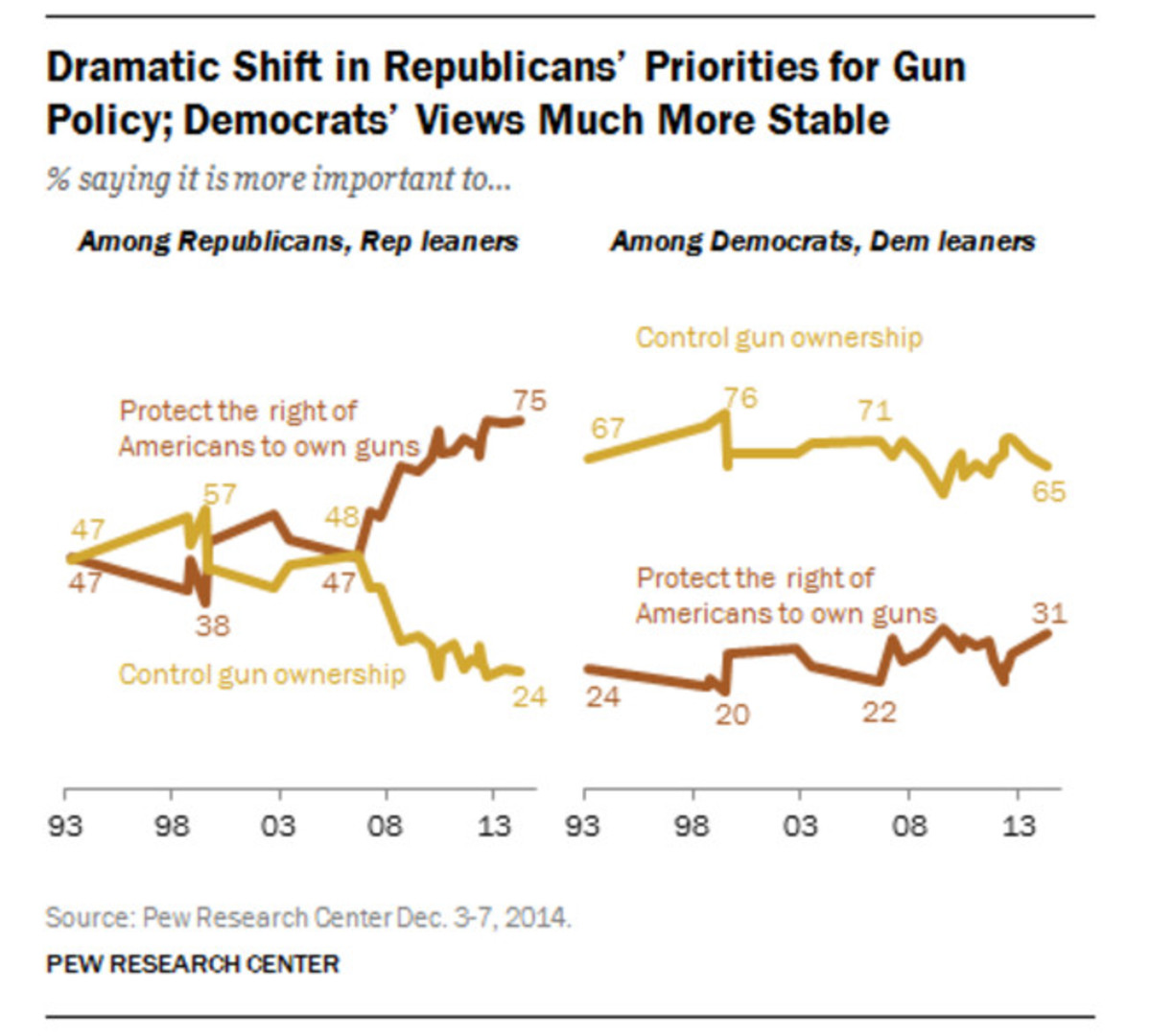 (Graph: Pew Research Center)
