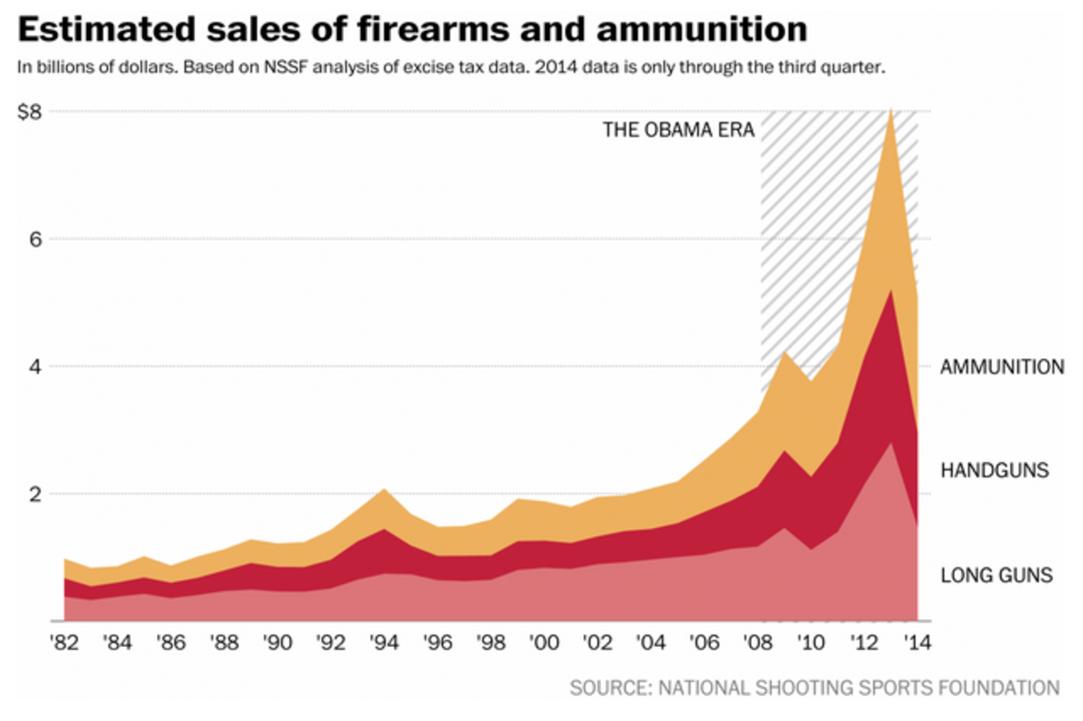 (Graph: National Shooting Sports Foundation/Washington Post)