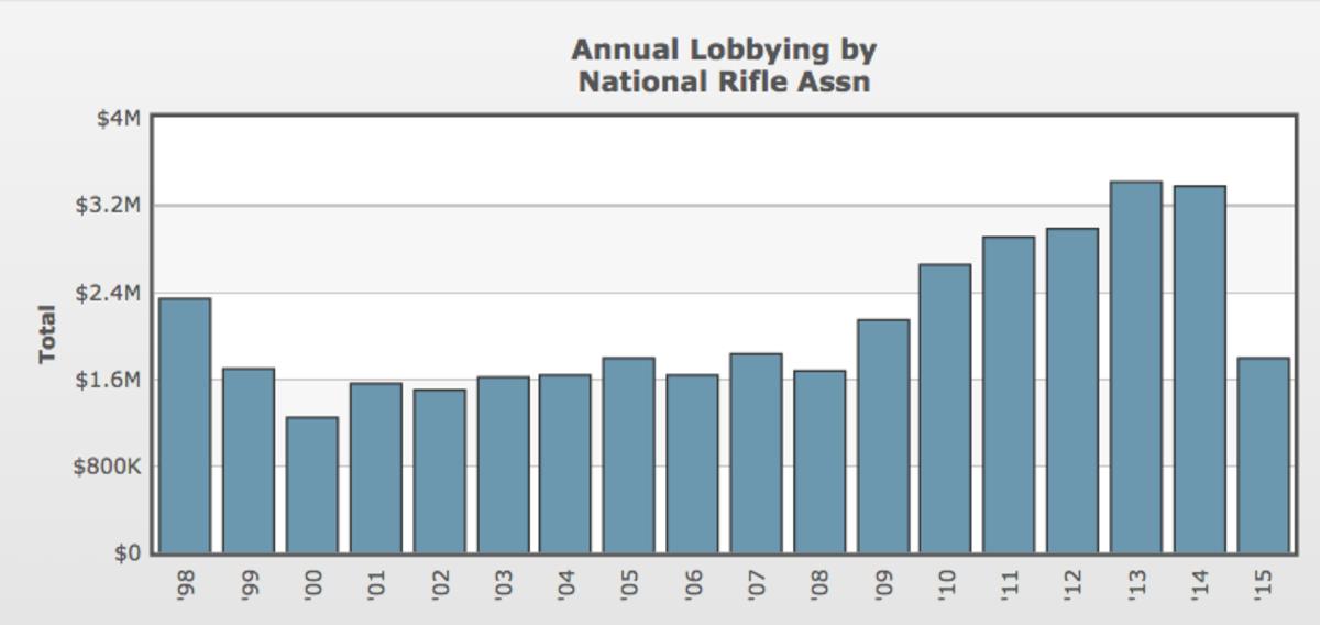 (Graph: OpenSecrets.org)