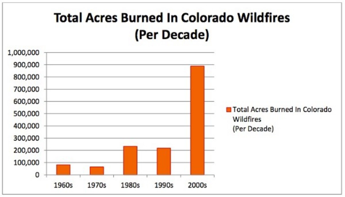 Bar graph showing acres burned in Colorado wildfires, from the 1960s to the 2000s