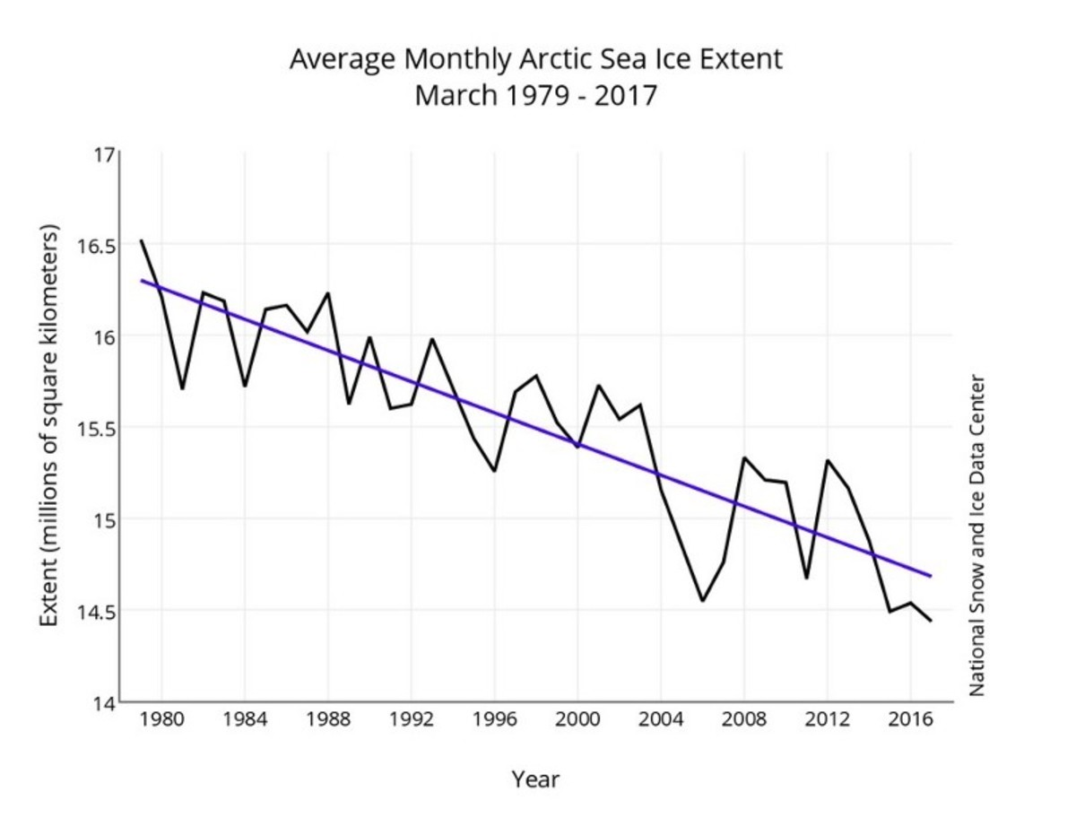 March sea ice extent has been declining by 2.74 percent per decade. (Chart: NSIDC)