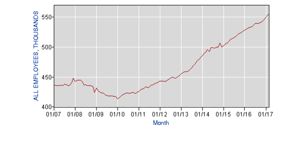 (Graph: Bureau of Labor Statistics, 2018)