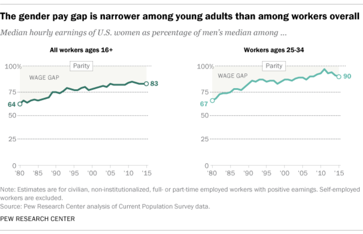 (Chart: Pew Research Center)