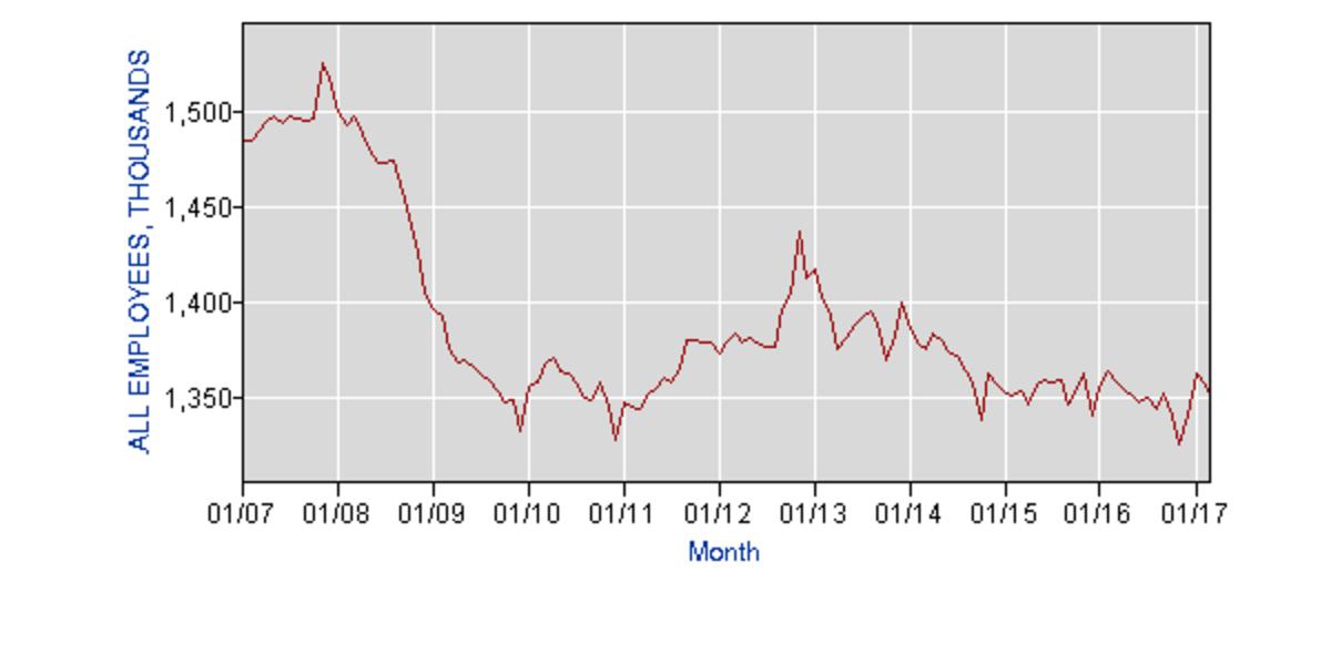 (Chart: Bureau of Labor Statistics)