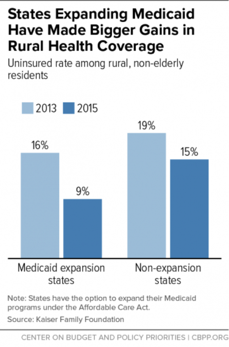 Center on Budget and Policy Priorities chart on Medicaid expansion