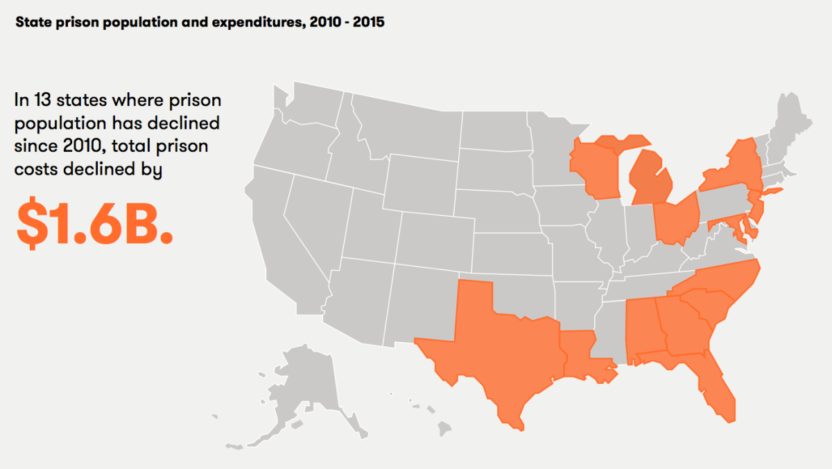 State prison population and expenditures, 2010-2015