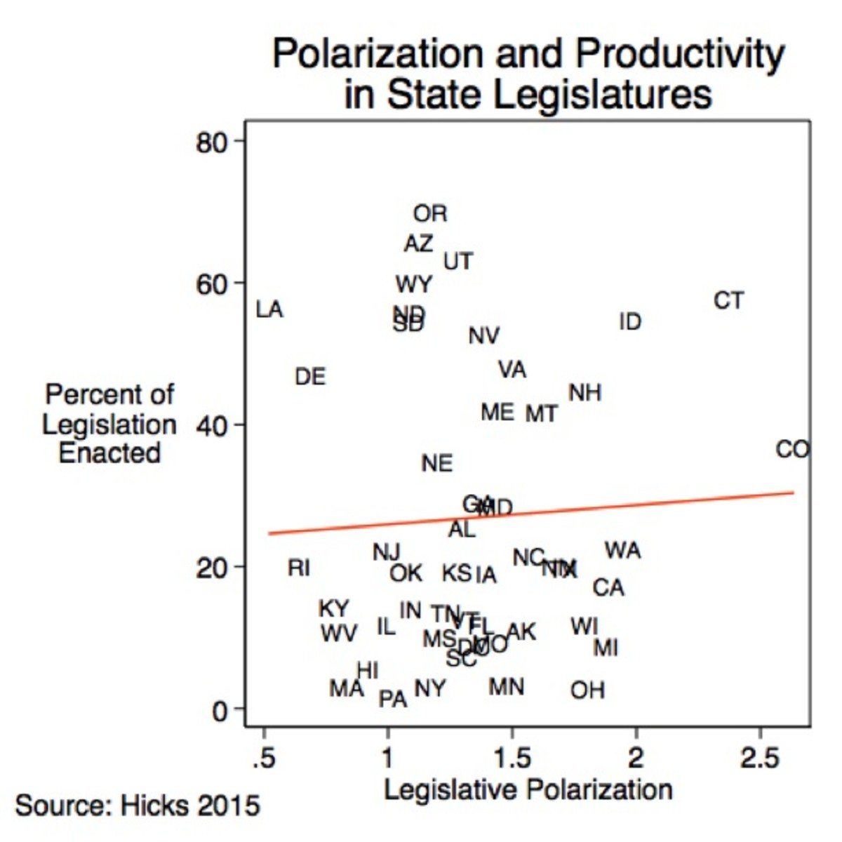 Polarization and Productivity in State Legislatures