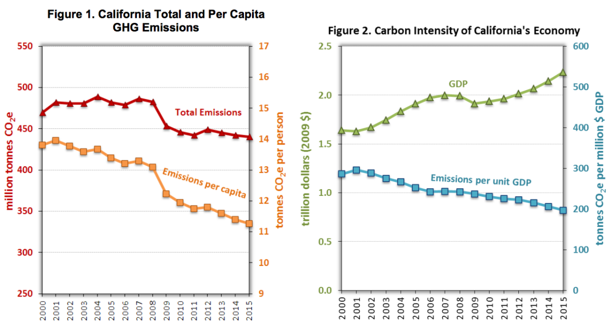 Graphs showing California's greenhouse gas emissions and gross domestic product