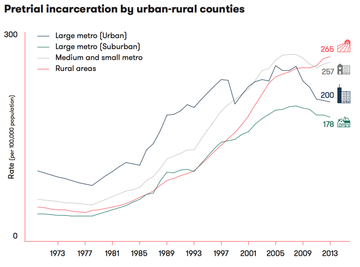 Pretrial incarceration by urban-rural counties