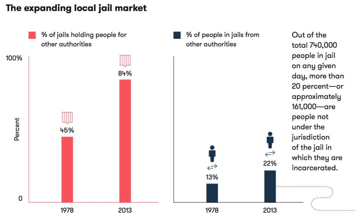 Expanding local jail market
