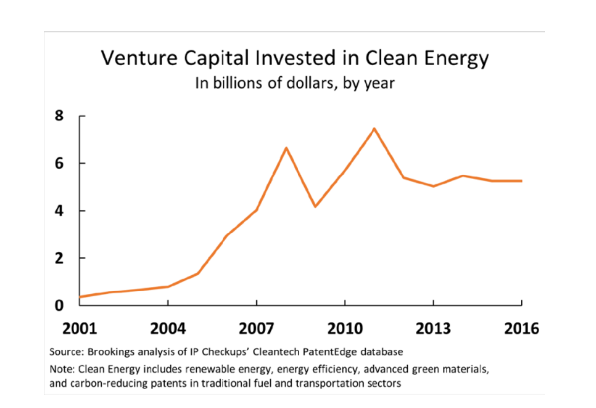 Venture Capital invested in clean energy, in billions of dollars per year.