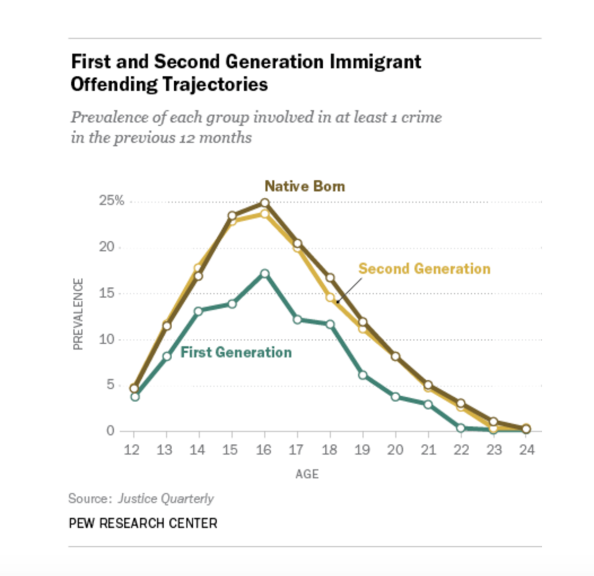 First- and second-generation immigrant offending trajectories.