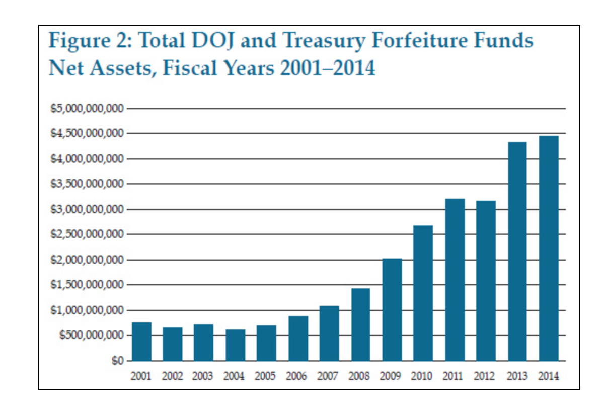Total DOJ and Treasury Forfeiture Funds Net Assets, Fiscal Years 2001-2014