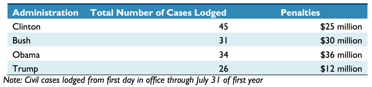 Civil cases lodged by the Environmental Protection Agency.