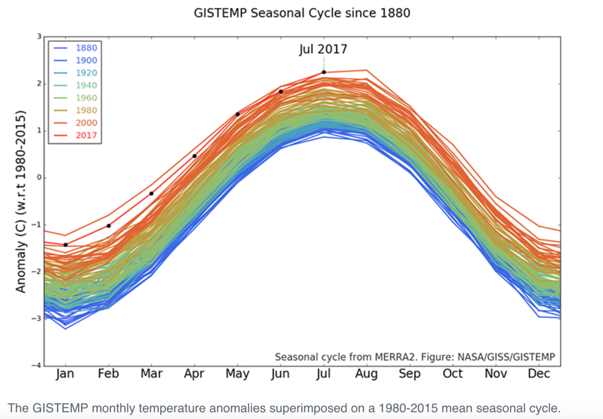 The escalating global warming crisis in one chart pacific standard monthly temperature anomalies between 1980 2015 ccuart