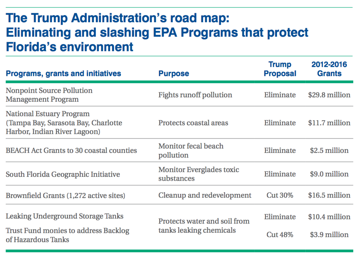 The Trump administration's roadmap: eliminating and slashing EPA programs that protect Florida's environment.