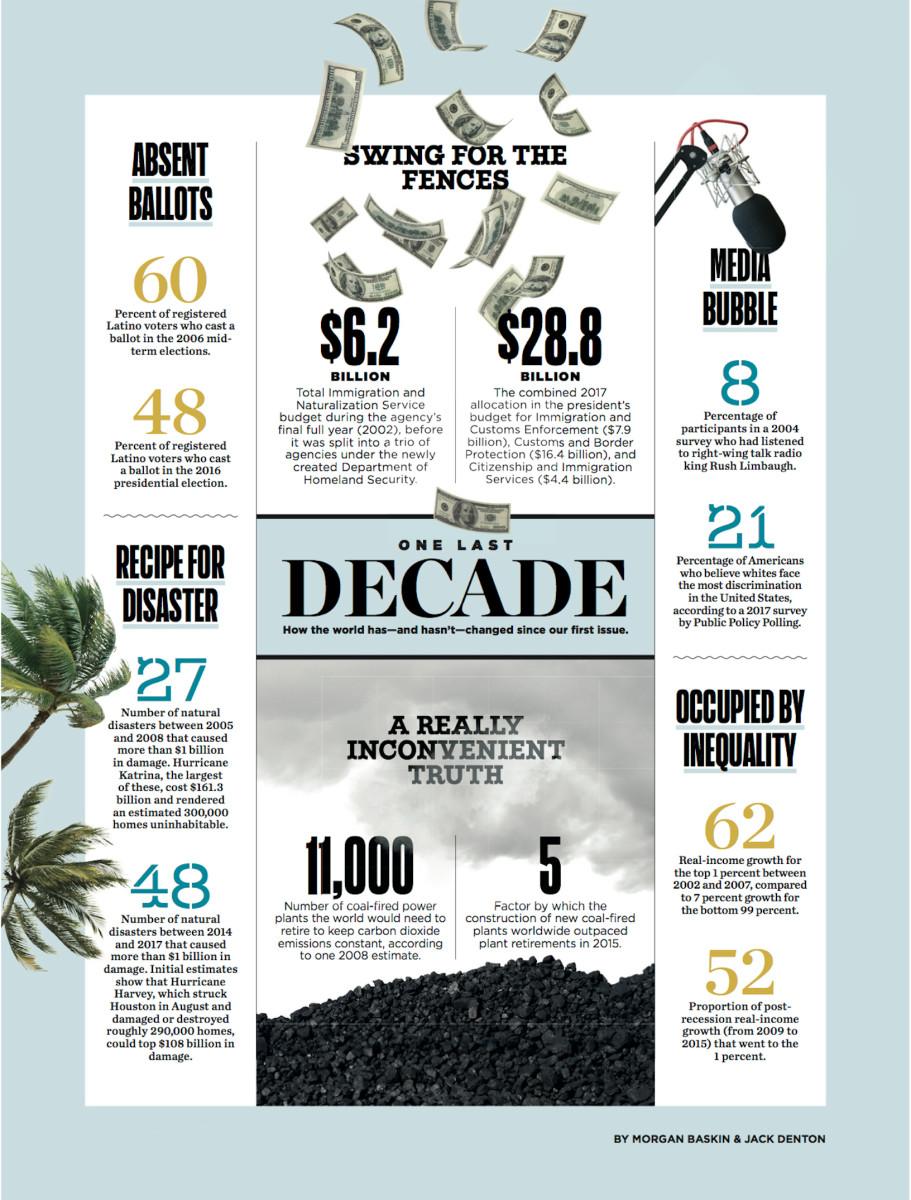 One Last Decade