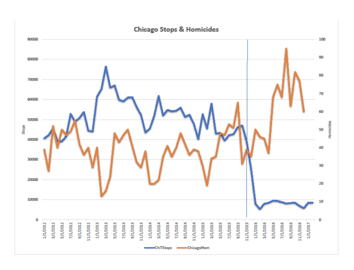 Chicago stop-and-frisks (in blue) vs. homicides (in orange), from 2012 to 2016.