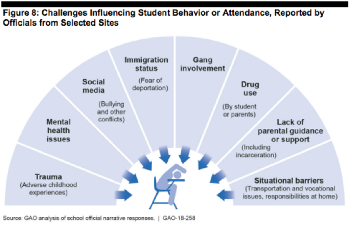 Challenges influencing student behavior.